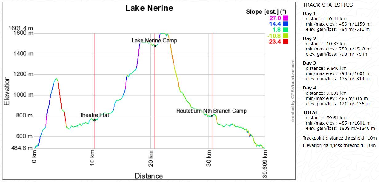 lake nerine altitude profile